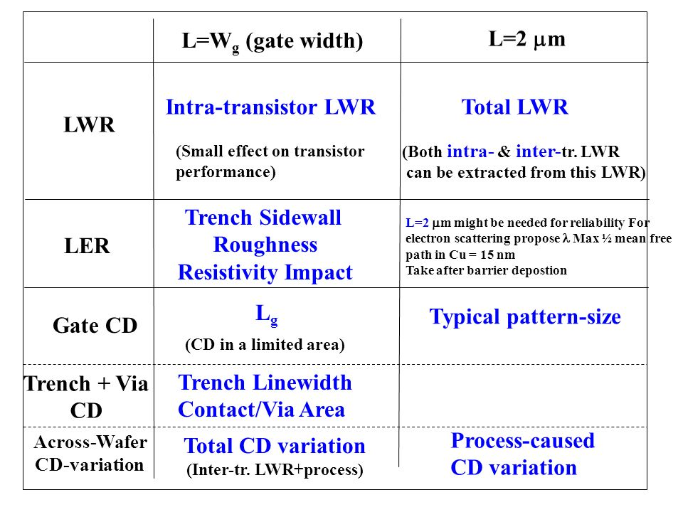 (Inter-tr. LWR+process)