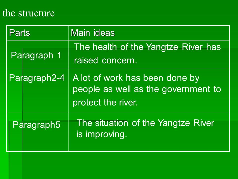 the structure Parts Main ideas The health of the Yangtze River has