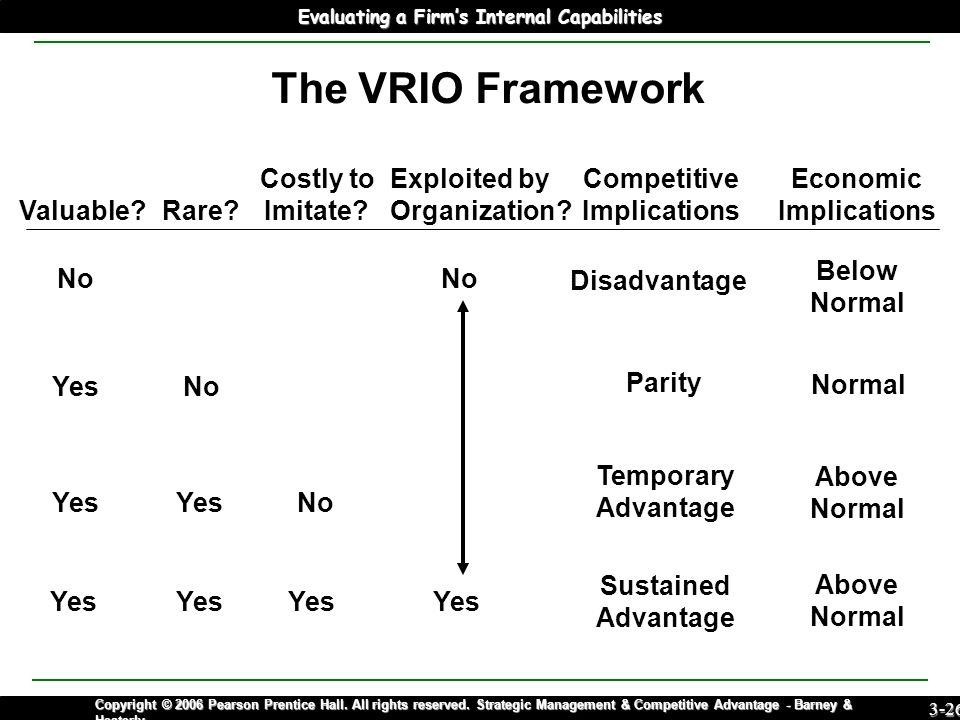 capability to achieve sustained competitive advantage Sustainable competitive advantages are required for a company to thrive in todays global environment value investors search for companies that are bargains in order to avoid purchasing a value trap one of the factors we search for is sustainable competitive advantages without one or more.