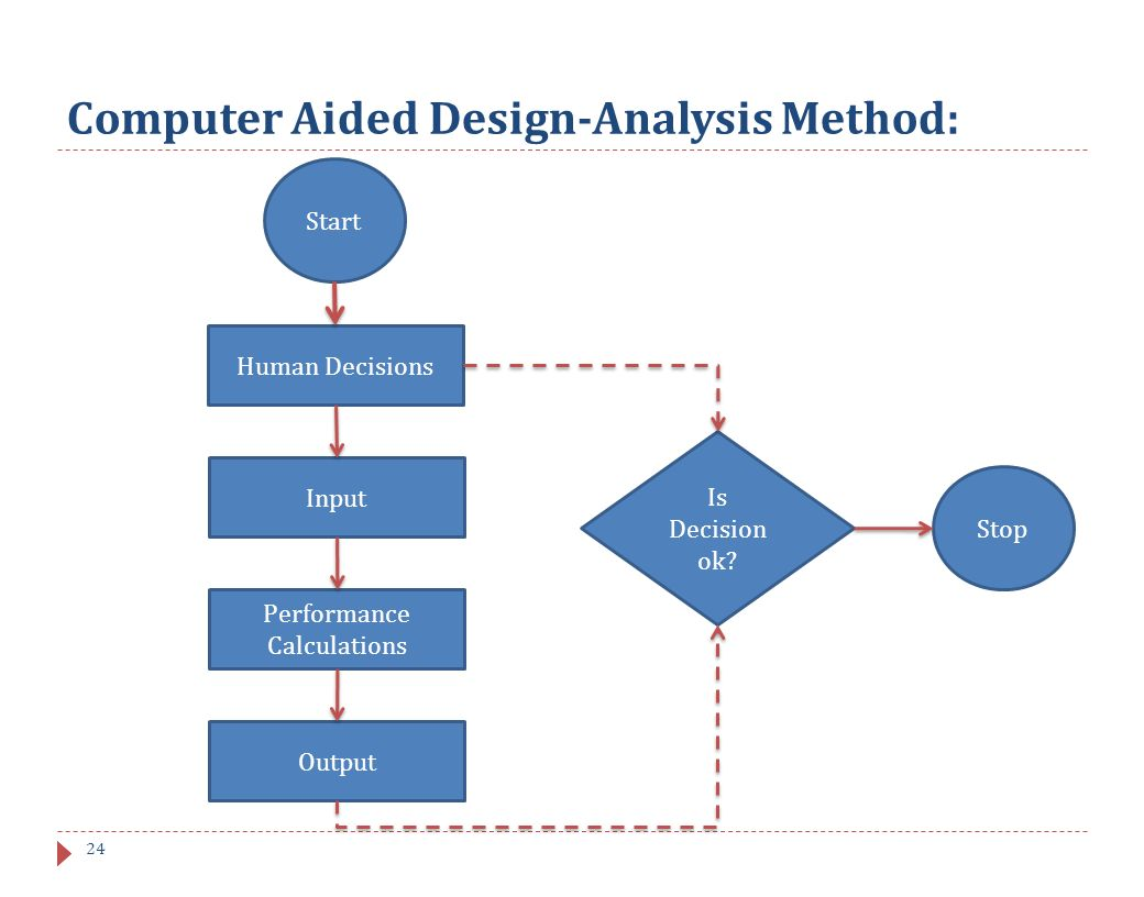 Computer Aided Design Ppt Download