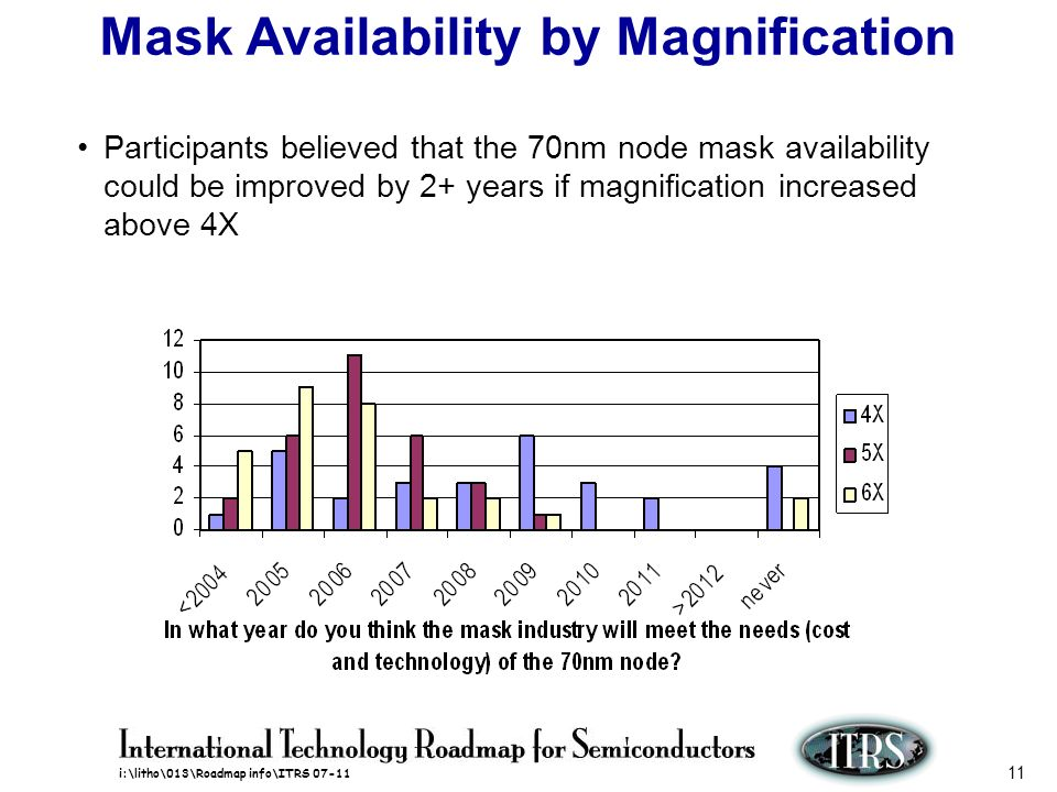 Mask Availability by Magnification