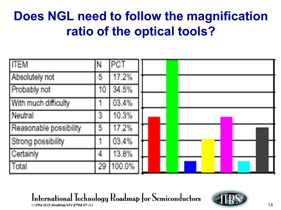 Does NGL need to follow the magnification ratio of the optical tools