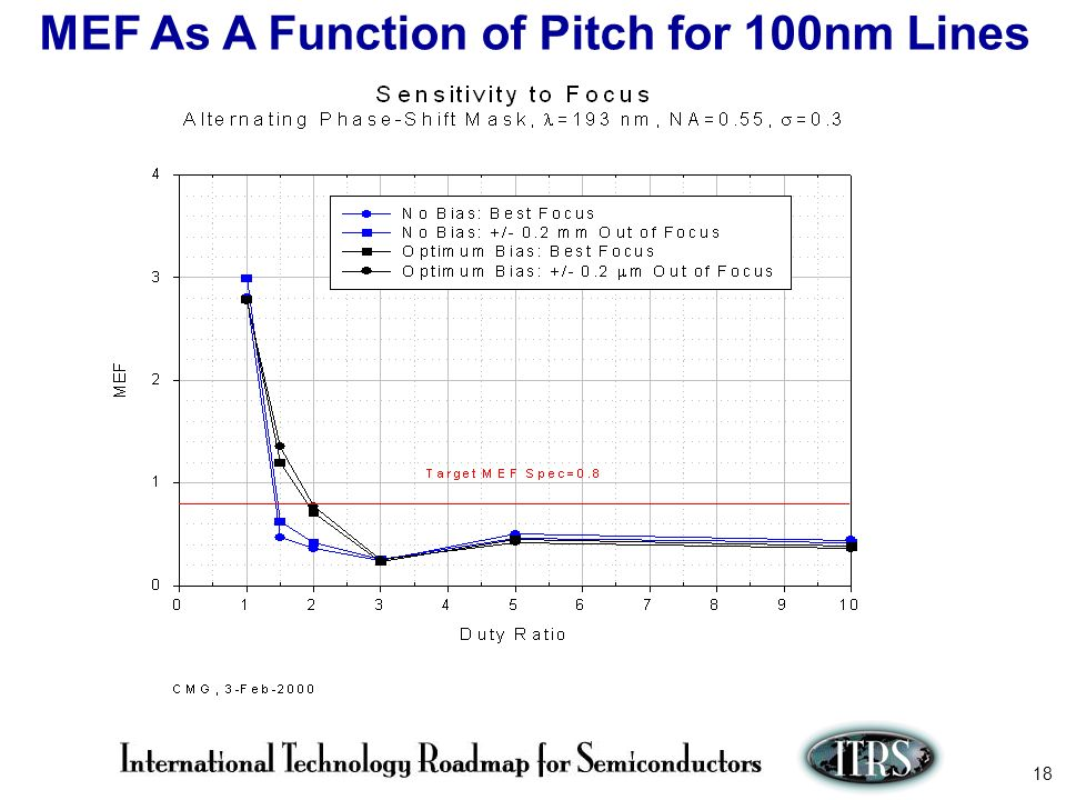 MEF As A Function of Pitch for 100nm Lines