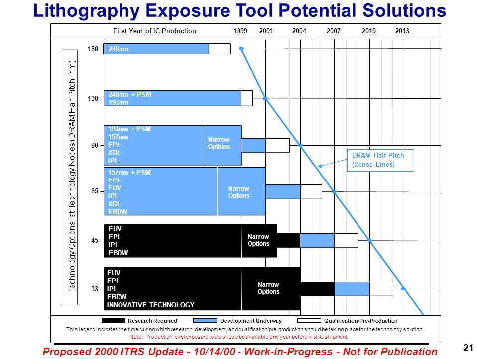 Lithography Exposure Tool Potential Solutions