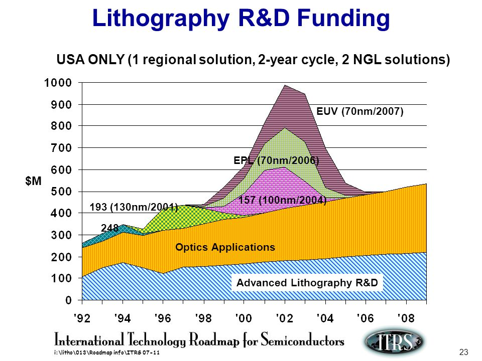 Lithography R&D Funding