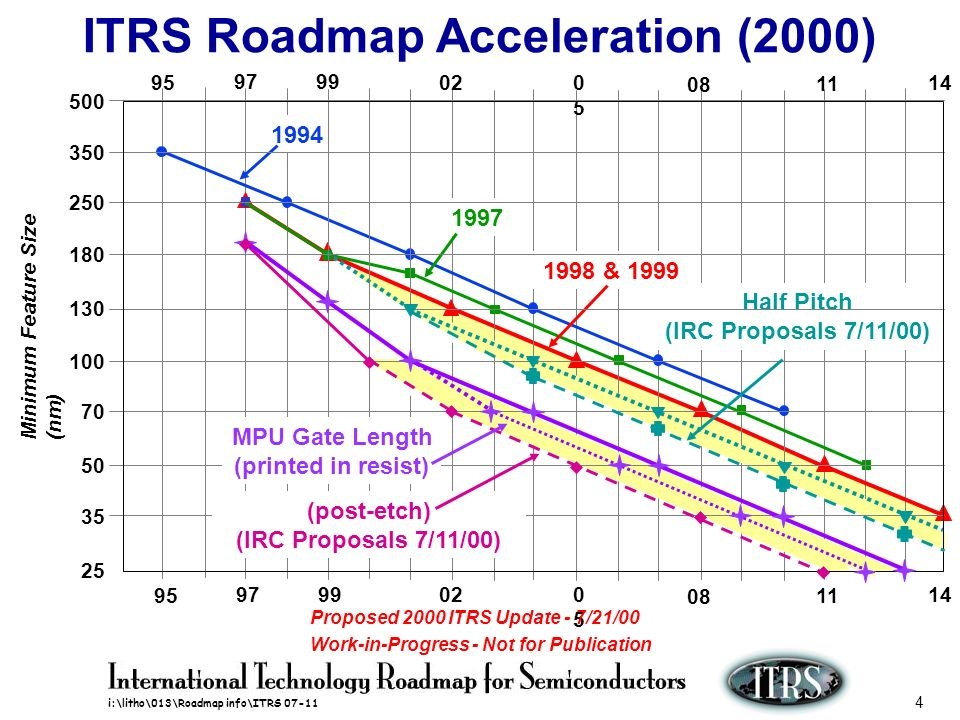 ITRS Roadmap Acceleration (2000)