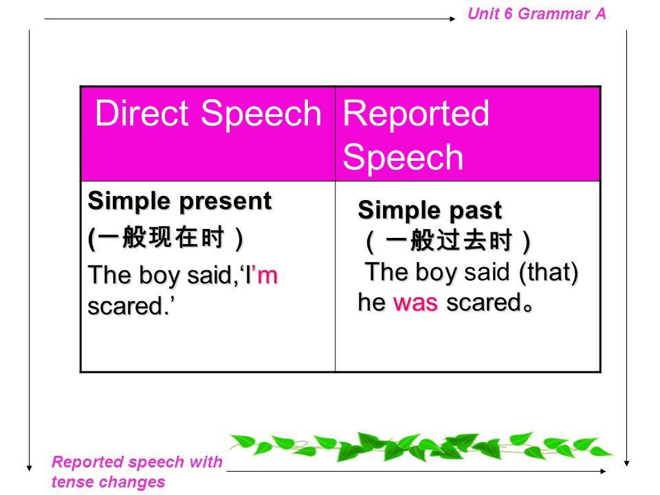 Direct Speech Reported Speech Simple present (一般现在时)