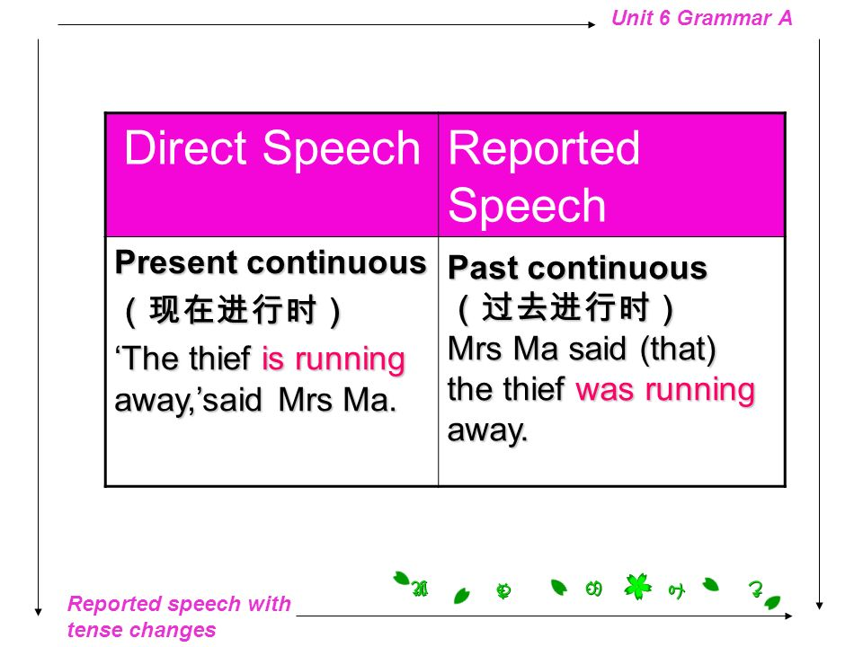 Direct Speech Reported Speech Present continuous (现在进行时)