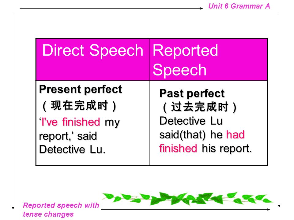 Direct Speech Reported Speech Present perfect (现在完成时)