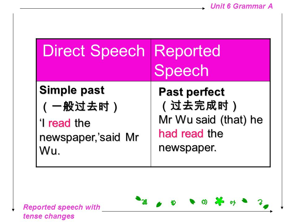 Direct Speech Reported Speech Simple past (一般过去时)
