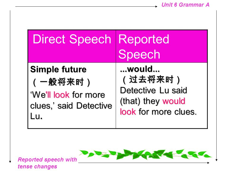 Direct Speech Reported Speech Simple future (一般将来时)