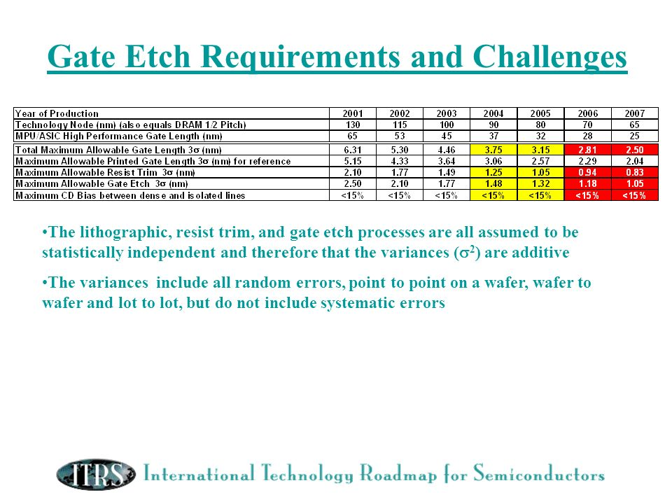 Gate Etch Requirements and Challenges