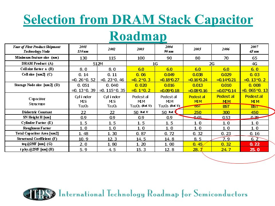 Selection from DRAM Stack Capacitor Roadmap