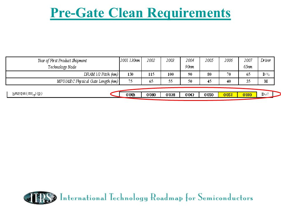 Pre-Gate Clean Requirements