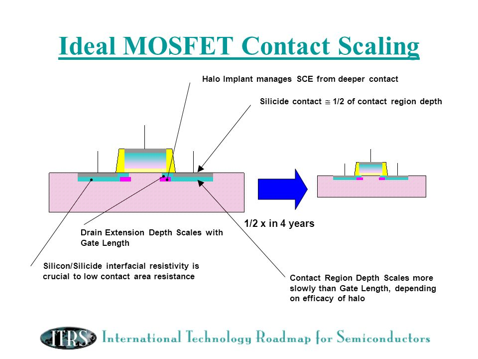 Ideal MOSFET Contact Scaling