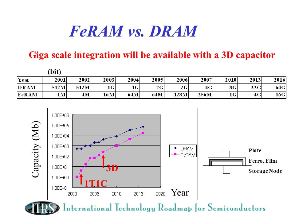 FeRAM vs. DRAM Giga scale integration will be available with a 3D capacitor. (bit) Capacity (Mb) Plate.