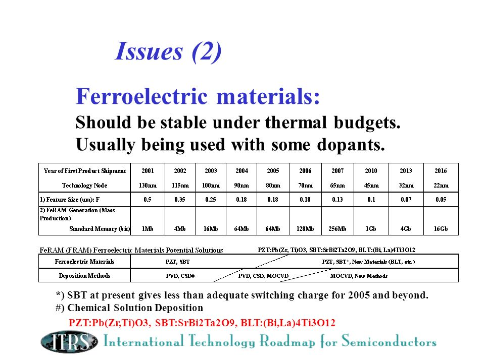 Issues (2) Ferroelectric materials: