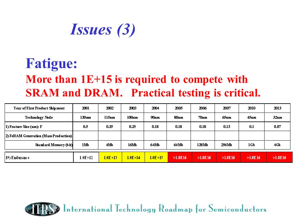 Issues (3) Fatigue: More than 1E+15 is required to compete with SRAM and DRAM.