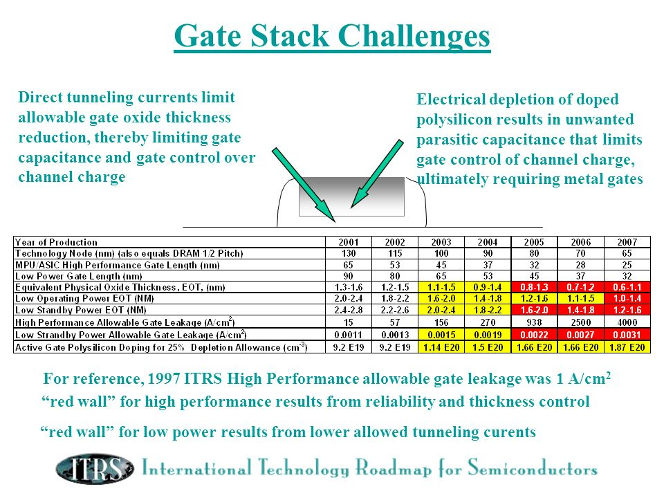 Gate Stack Challenges