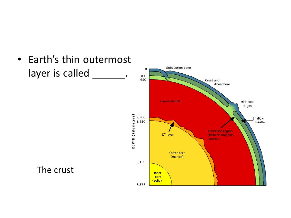 Earth's thin outermost layer is called ______.