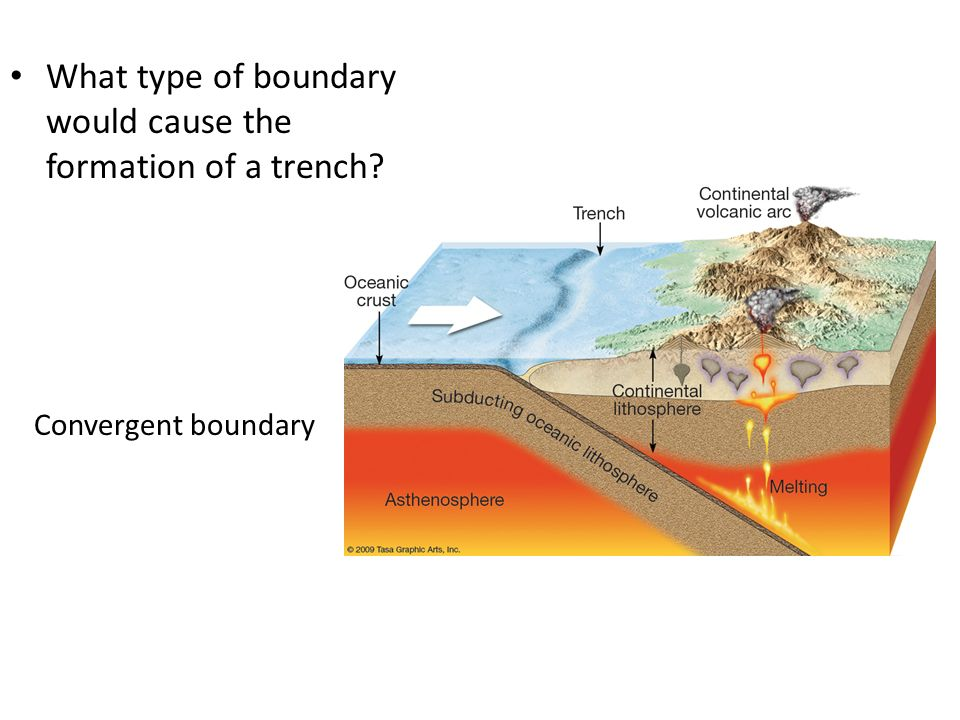 What type of boundary would cause the formation of a trench