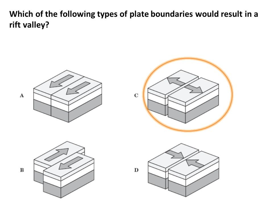 Which of the following types of plate boundaries would result in a rift valley