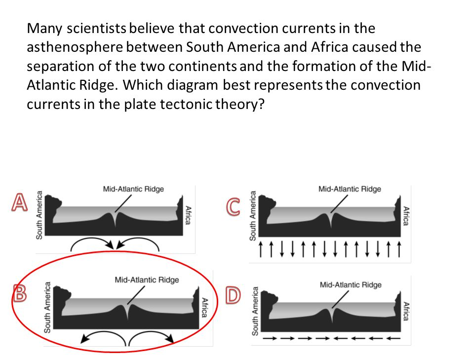 Many scientists believe that convection currents in the asthenosphere between South America and Africa caused the separation of the two continents and the formation of the Mid-Atlantic Ridge. Which diagram best represents the convection currents in the plate tectonic theory