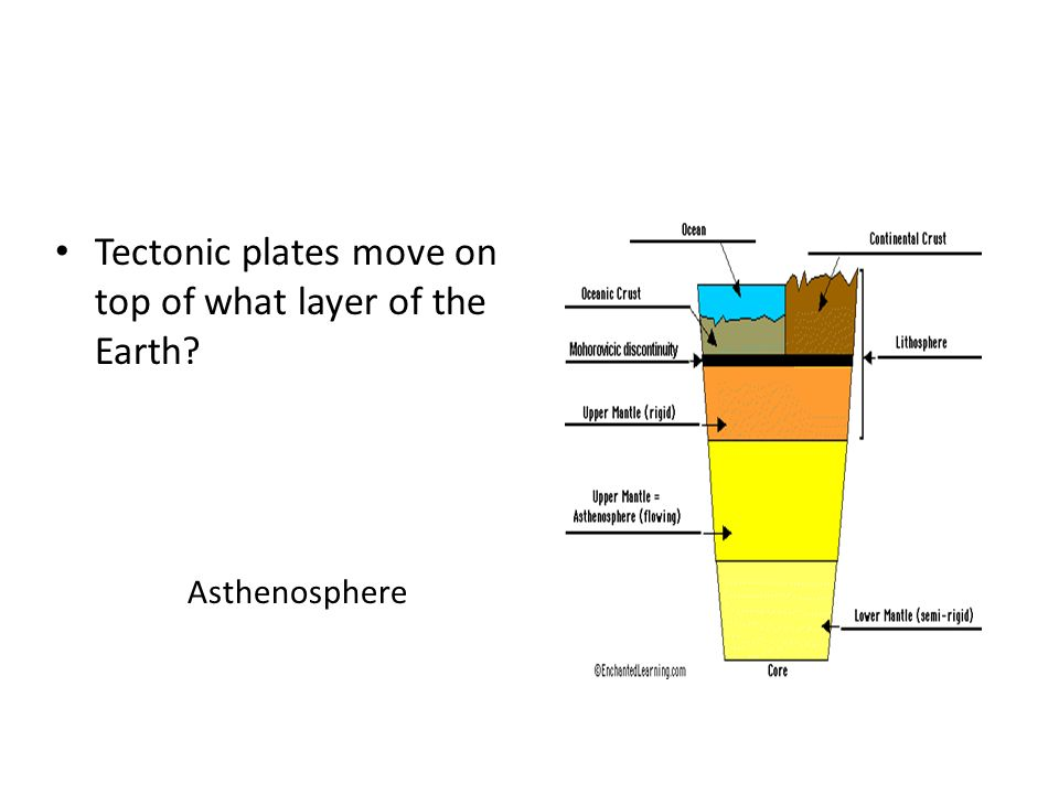Tectonic plates move on top of what layer of the Earth