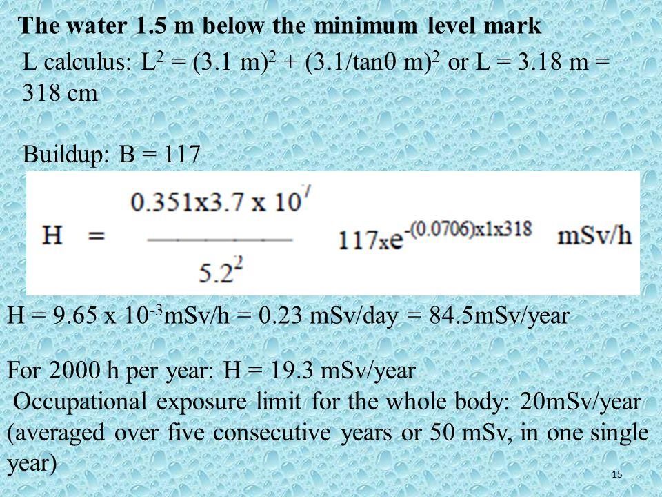 The water 1.5 m below the minimum level mark