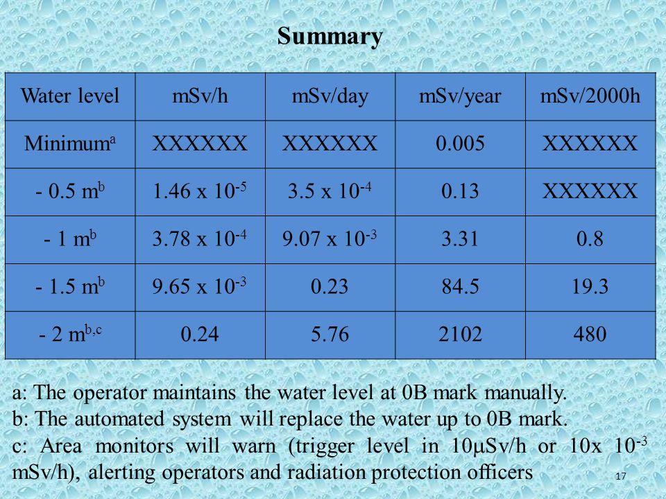 Summary Water level mSv/h mSv/day mSv/year mSv/2000h Minimuma XXXXXX