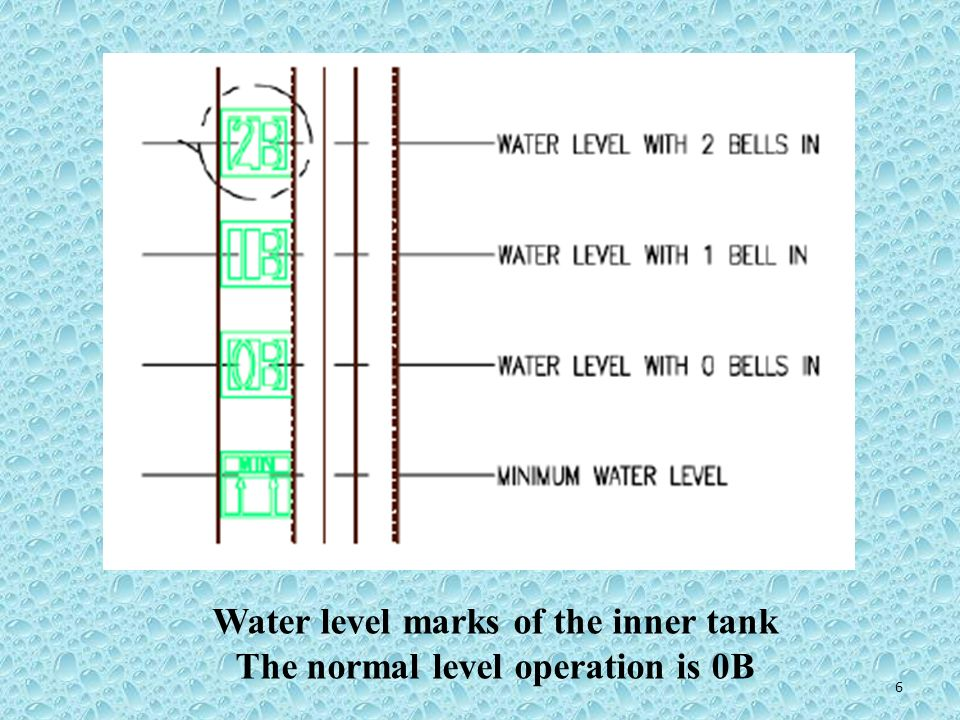 Water level marks of the inner tank The normal level operation is 0B