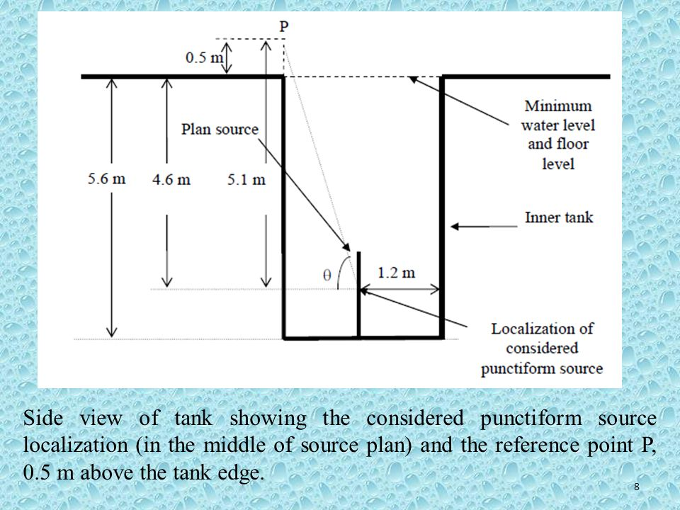 Side view of tank showing the considered punctiform source localization (in the middle of source plan) and the reference point P, 0.5 m above the tank edge.