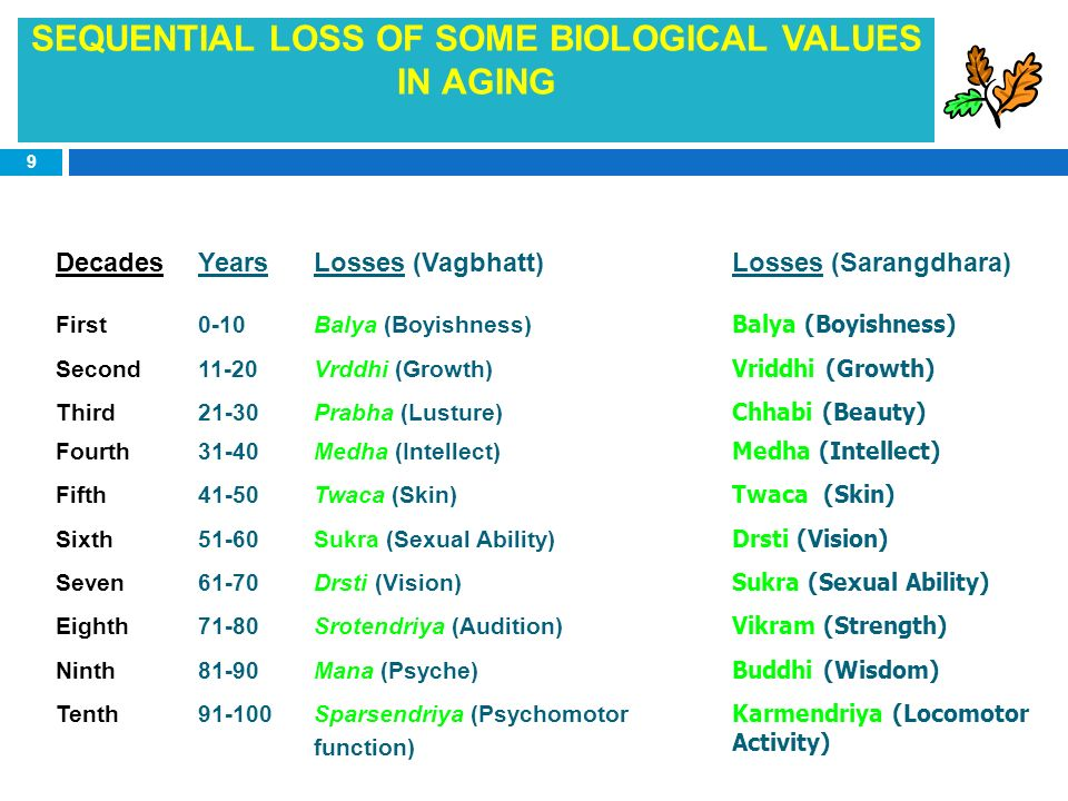 SEQUENTIAL LOSS OF SOME BIOLOGICAL VALUES IN AGING