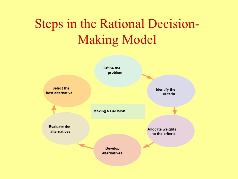 decision making creativity and ethics Examining the impact of moral imagination on organizational decision making show all authors lindsey n godwin 1 lindsey n godwin 1champlain  an examination of differences in ethical decision-making between canadian business students and accounting professionals journal of business ethics, 30, 319-336  examining the.