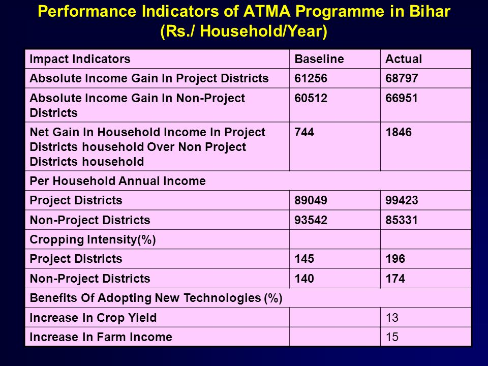 Performance Indicators of ATMA Programme in Bihar (Rs