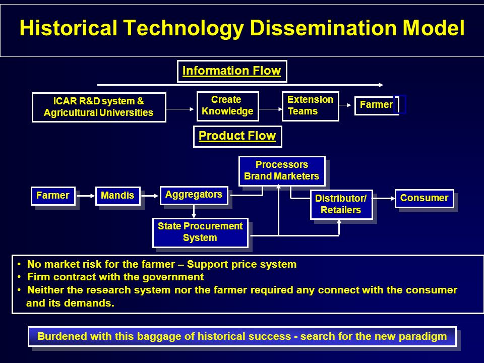 Historical Technology Dissemination Model