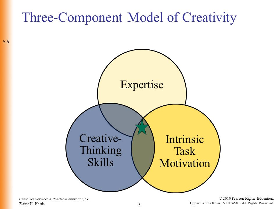 three component model of creativity 9 define creativity and discuss the three component model of creativity from german germ 100 at fort hays.
