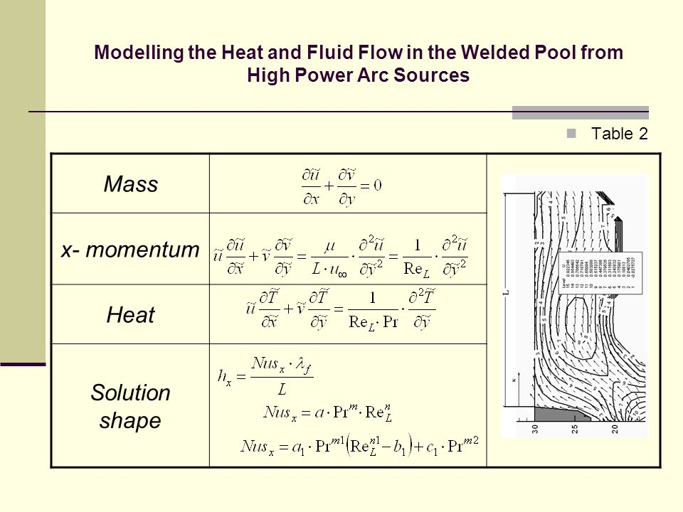 Mass x- momentum Heat Solution shape