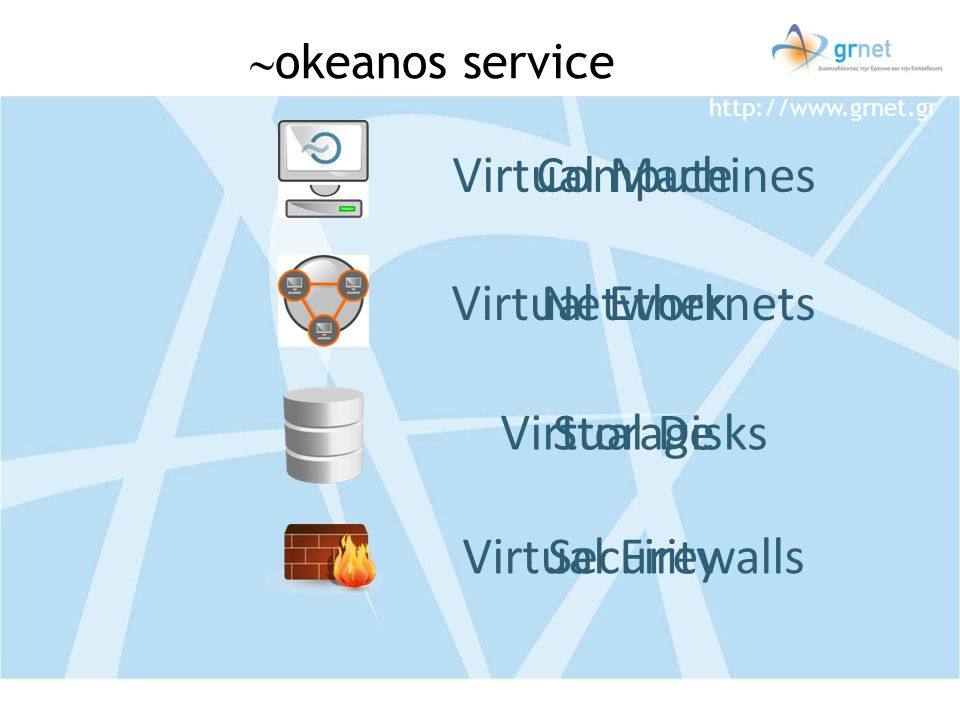 Virtual Machines Compute Virtual Ethernets Network Virtual Disks