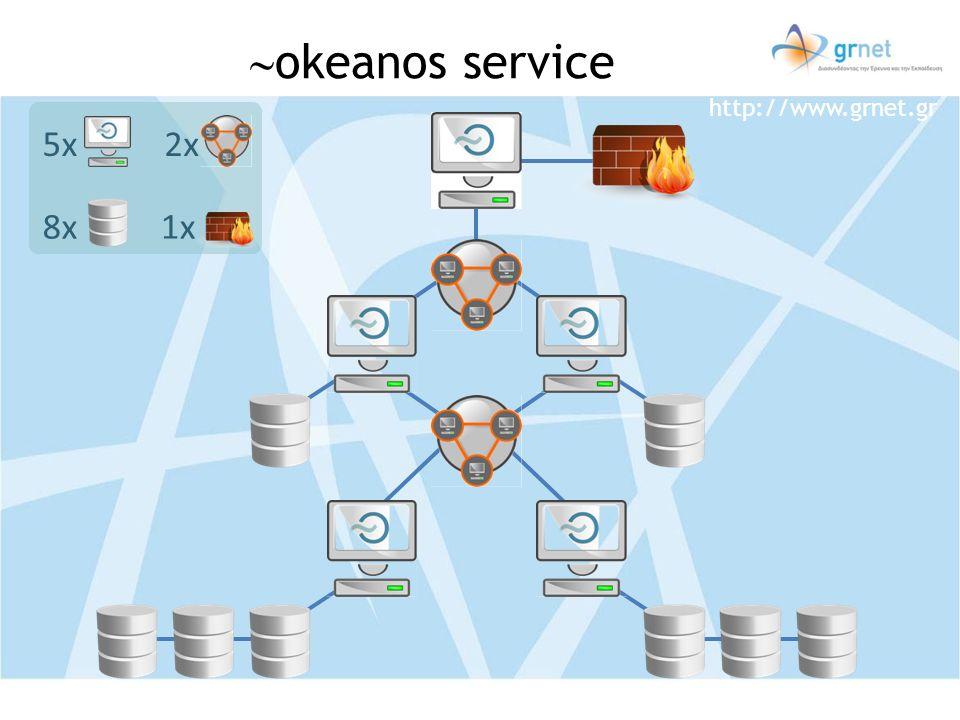 okeanos service 1x 2x 5x 8x