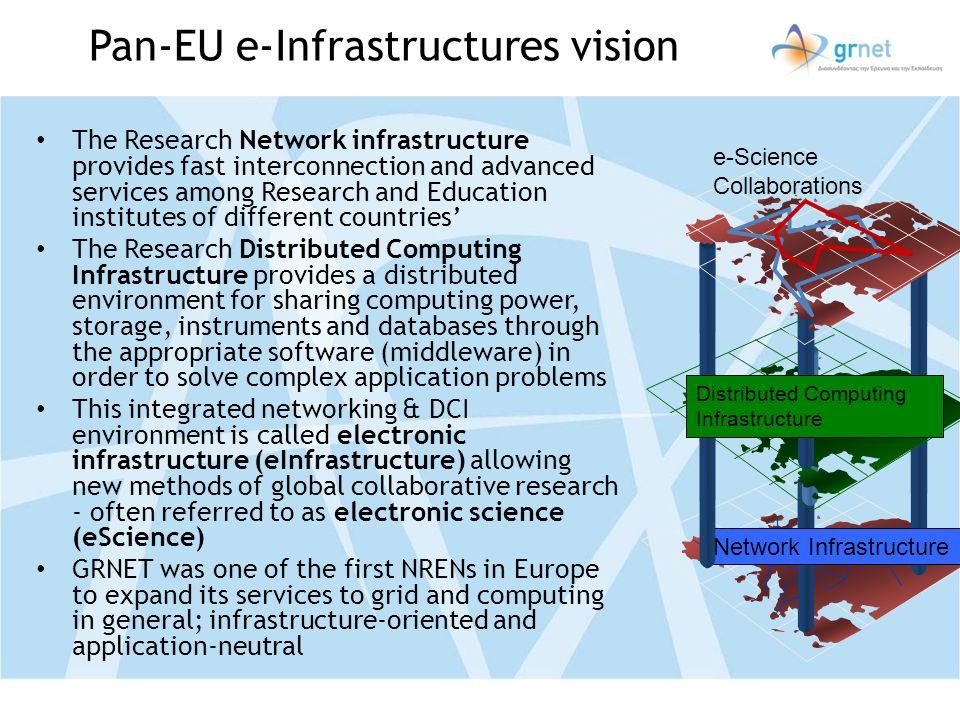 Pan-EU e-Infrastructures vision