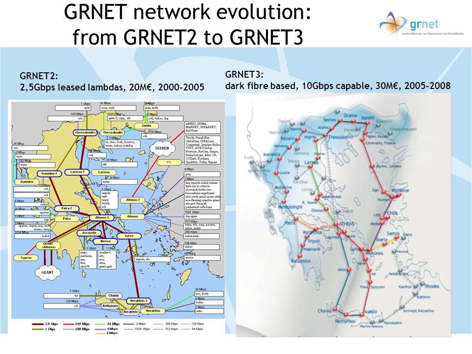 GRNET network evolution: from GRNET2 to GRNET3