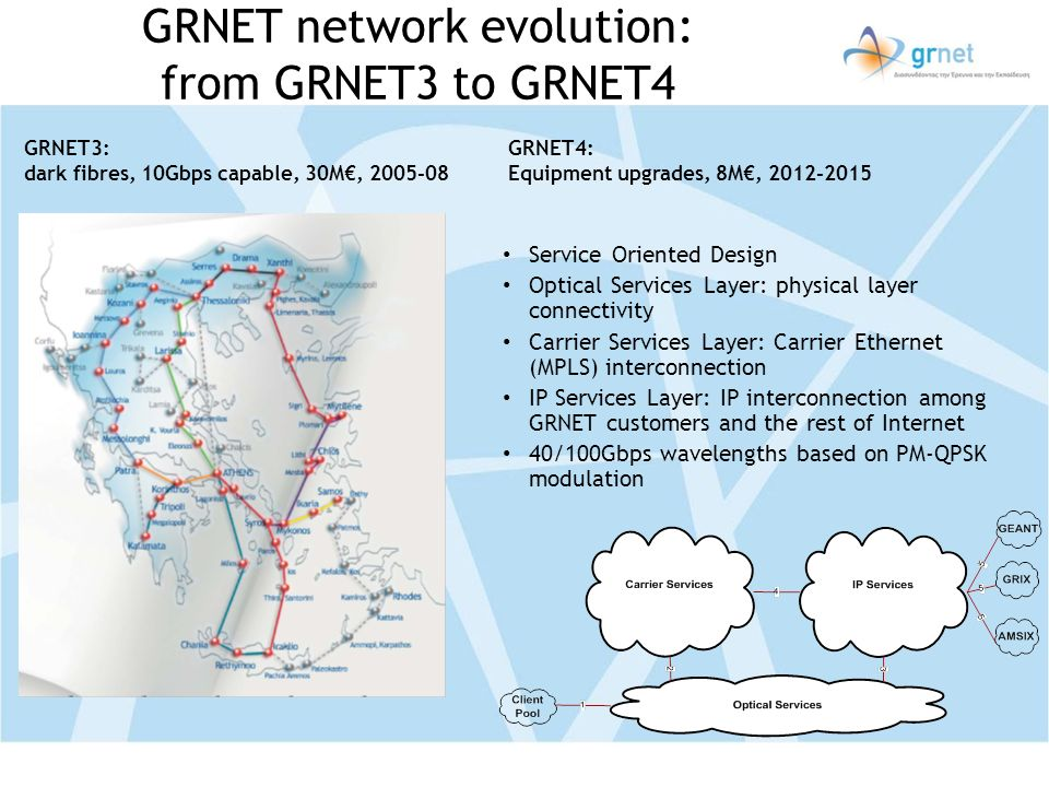GRNET network evolution: from GRNET3 to GRNET4