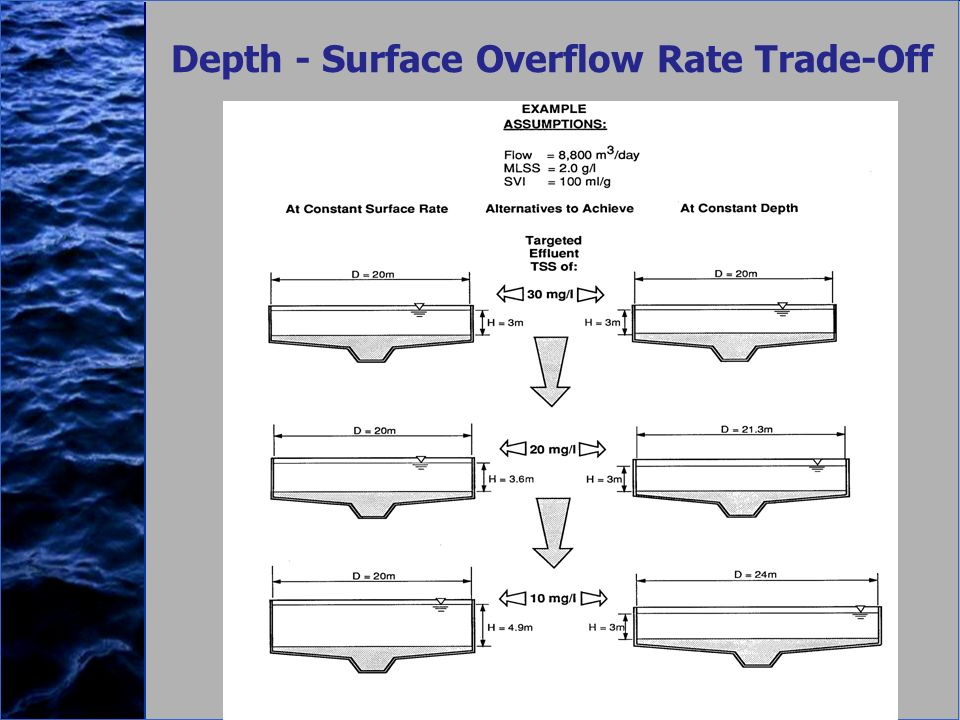 Depth - Surface Overflow Rate Trade-Off