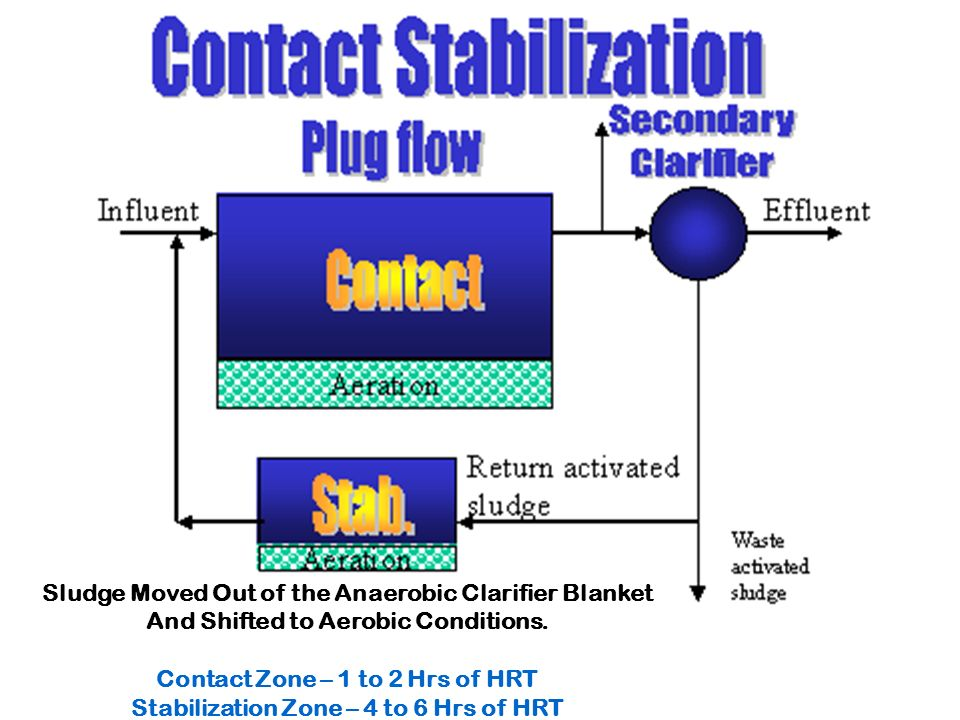 Contact Stabilization