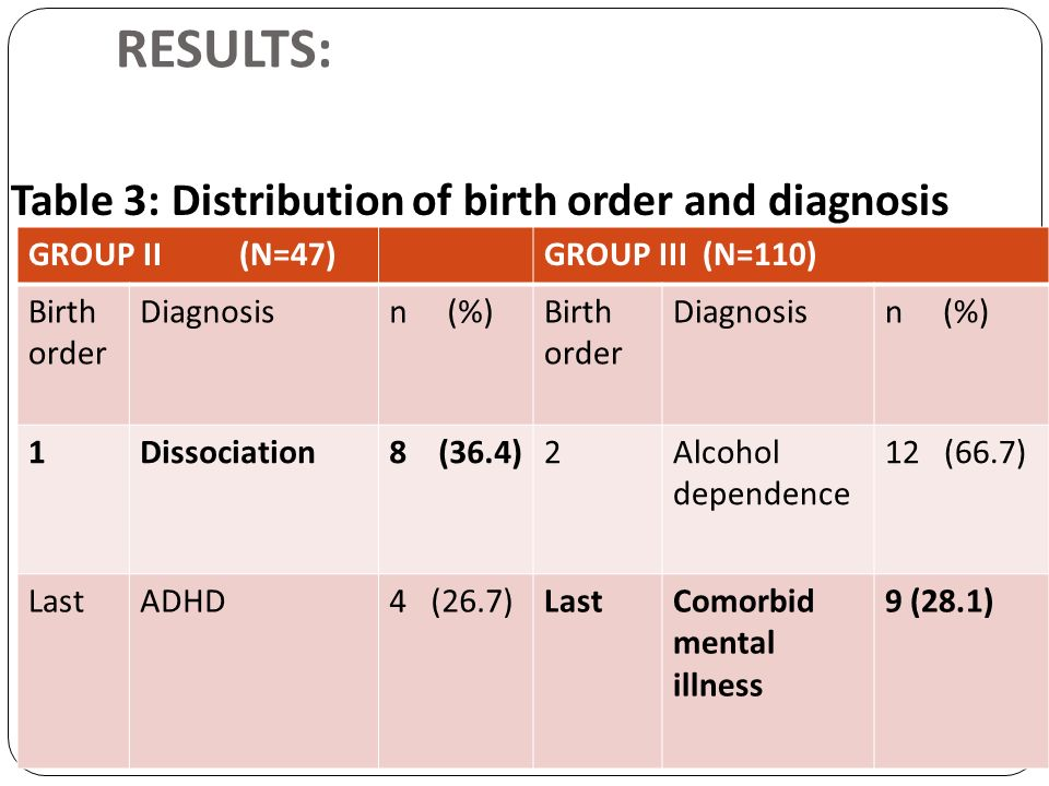 RESULTS: Table 3: Distribution of birth order and diagnosis