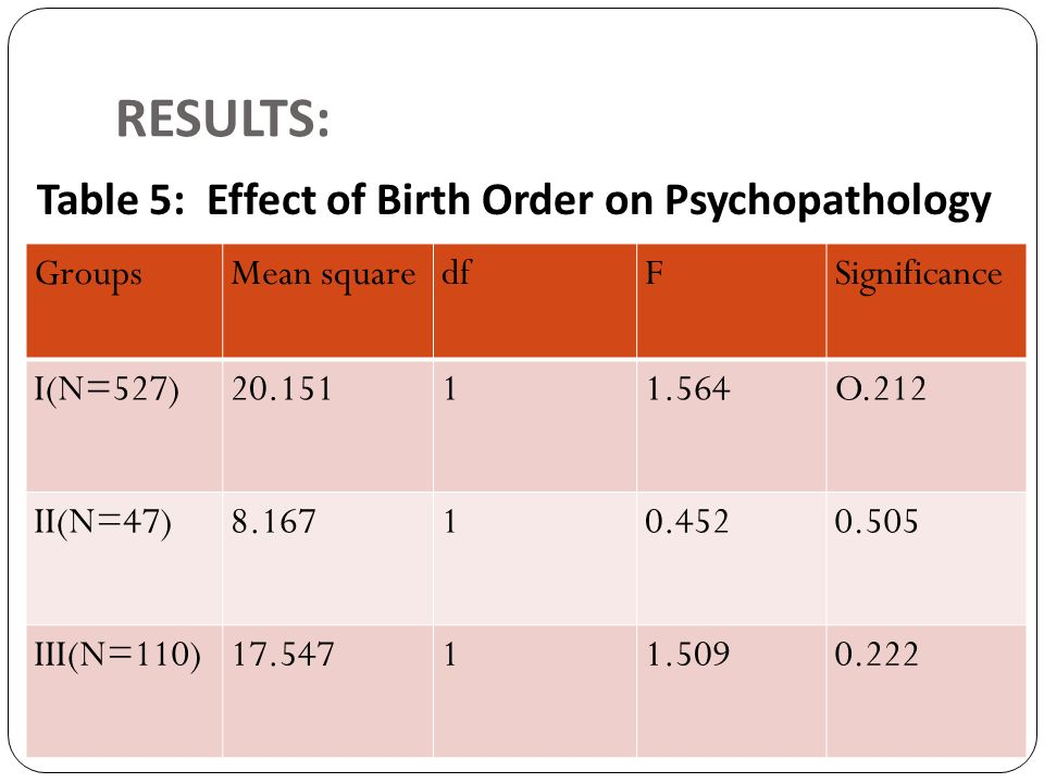RESULTS: Table 5: Effect of Birth Order on Psychopathology Groups