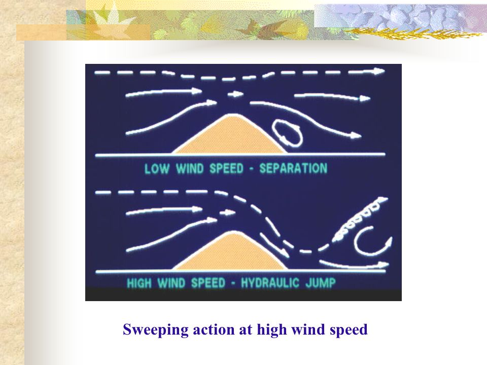 Sweeping action at high wind speed
