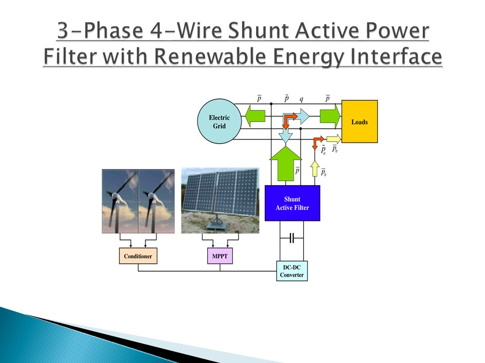 3-Phase 4-Wire Shunt Active Power Filter with Renewable Energy Interface