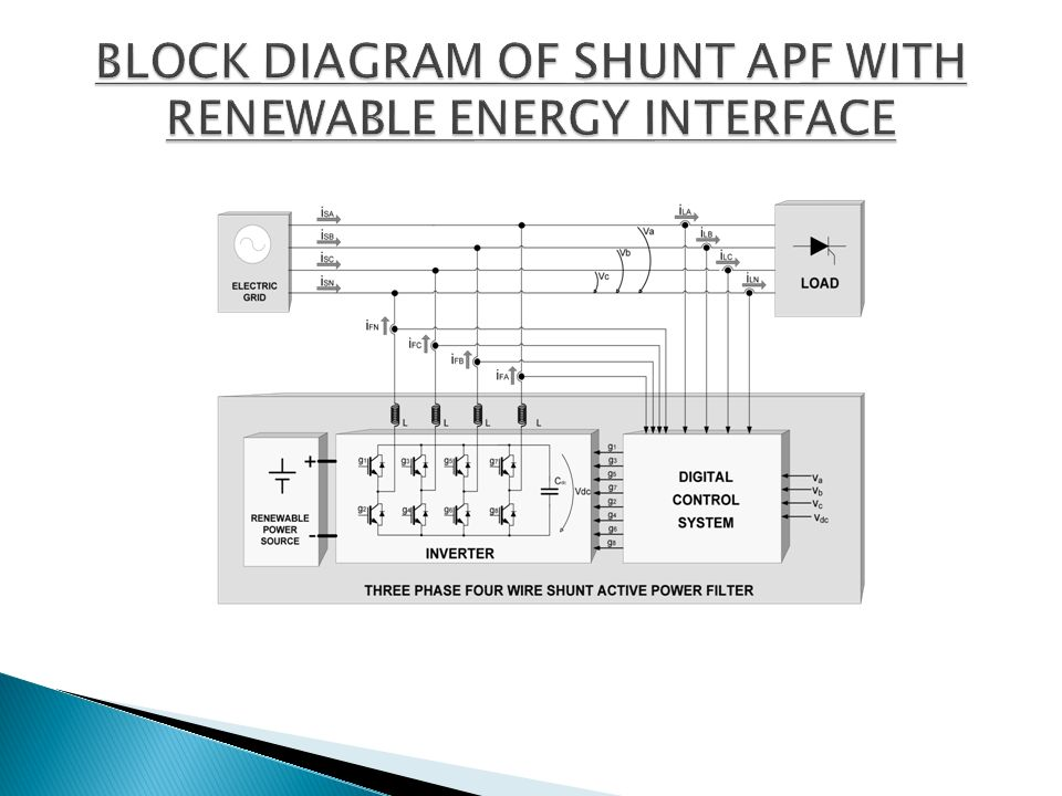 BLOCK DIAGRAM OF SHUNT APF WITH RENEWABLE ENERGY INTERFACE